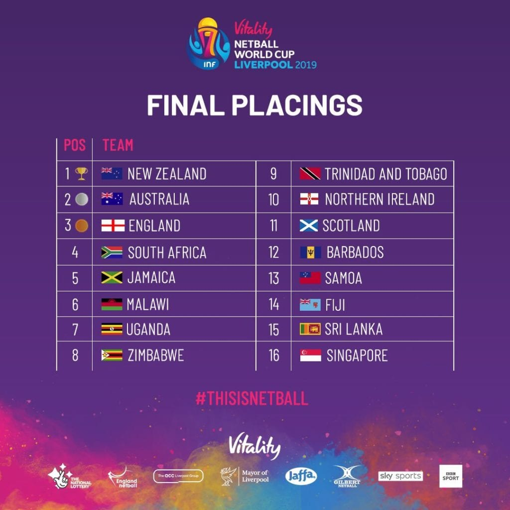 Netball World Cup 2019 International